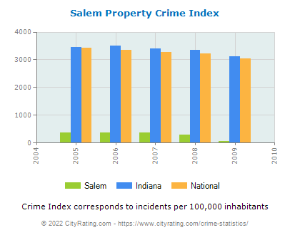 Salem Property Crime vs. State and National Per Capita