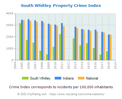 South Whitley Property Crime vs. State and National Per Capita