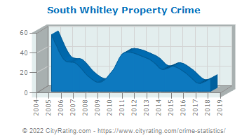 South Whitley Property Crime