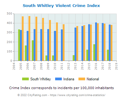 South Whitley Violent Crime vs. State and National Per Capita
