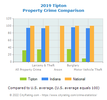 Tipton Property Crime vs. State and National Comparison