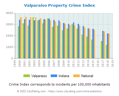 Valparaiso Property Crime vs. State and National Per Capita