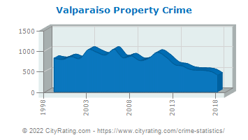 Valparaiso Property Crime