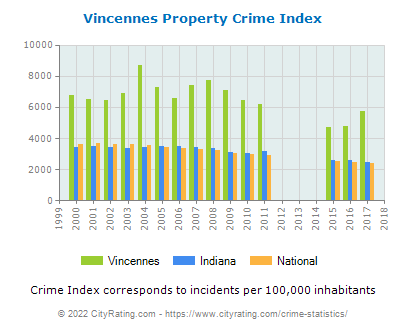 Vincennes Property Crime vs. State and National Per Capita