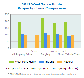 West Terre Haute Property Crime vs. State and National Comparison