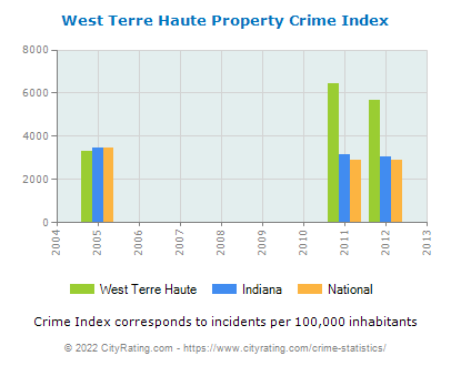 West Terre Haute Property Crime vs. State and National Per Capita