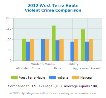 West Terre Haute Violent Crime vs. State and National Comparison
