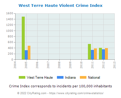 West Terre Haute Violent Crime vs. State and National Per Capita