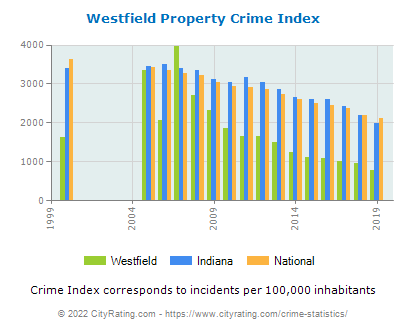 Westfield Property Crime vs. State and National Per Capita