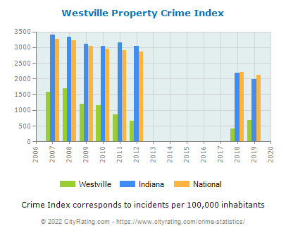 Westville Property Crime vs. State and National Per Capita