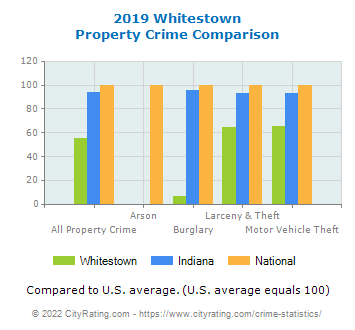 Whitestown Property Crime vs. State and National Comparison