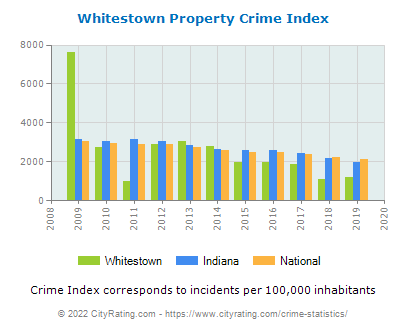 Whitestown Property Crime vs. State and National Per Capita
