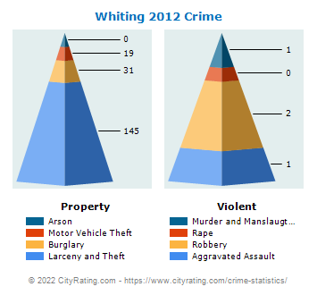 Whiting Crime 2012