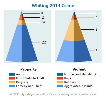 Whiting Crime 2014