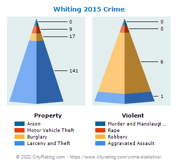 Whiting Crime 2015