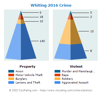 Whiting Crime 2016