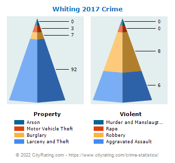 Whiting Crime 2017