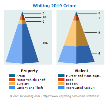 Whiting Crime 2019