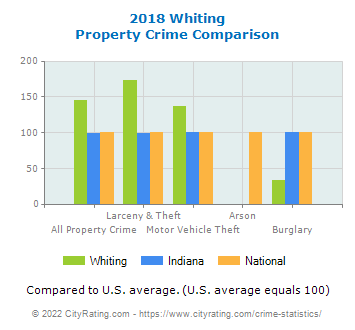 Whiting Property Crime vs. State and National Comparison