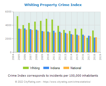 Whiting Property Crime vs. State and National Per Capita