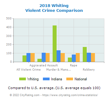 Whiting Violent Crime vs. State and National Comparison