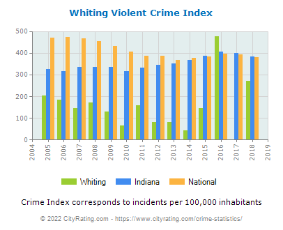 Whiting Violent Crime vs. State and National Per Capita