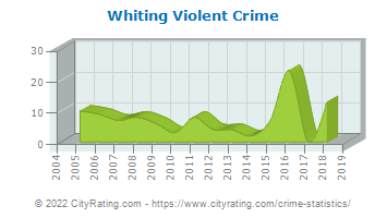 Whiting Violent Crime