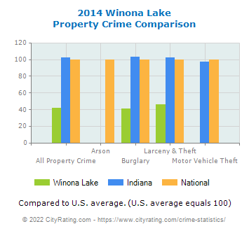 Winona Lake Property Crime vs. State and National Comparison