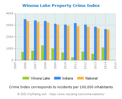 Winona Lake Property Crime vs. State and National Per Capita