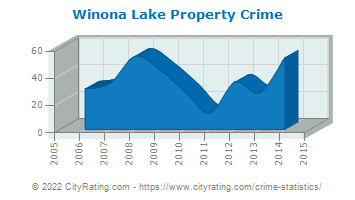 Winona Lake Property Crime