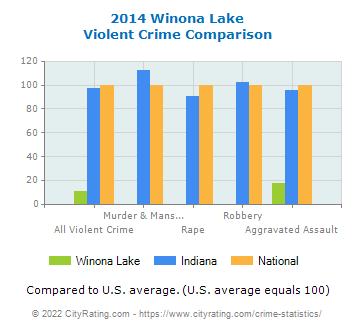 Winona Lake Violent Crime vs. State and National Comparison