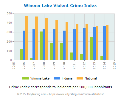 Winona Lake Violent Crime vs. State and National Per Capita
