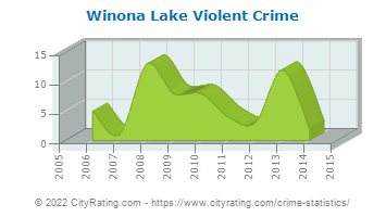 Winona Lake Violent Crime