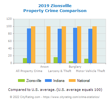 Zionsville Property Crime vs. State and National Comparison