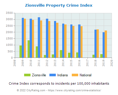 Zionsville Property Crime vs. State and National Per Capita
