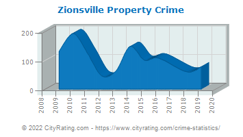 Zionsville Property Crime