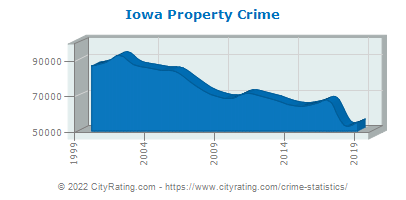 Iowa Property Crime