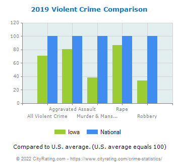 Iowa Violent Crime vs. National Comparison
