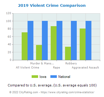 Iowa Crime Statistics and Rates Report (IA) - CityRating com