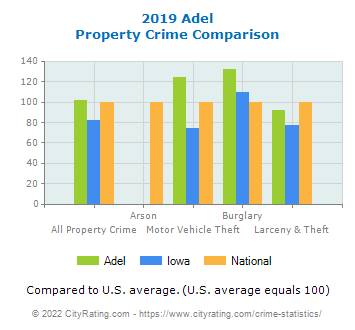 Adel Property Crime vs. State and National Comparison