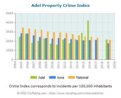 Adel Property Crime vs. State and National Per Capita