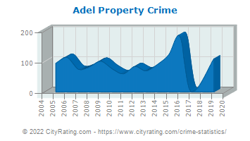 Adel Property Crime