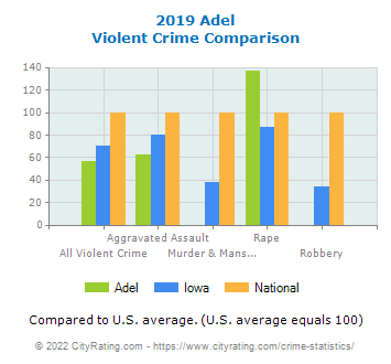Adel Violent Crime vs. State and National Comparison