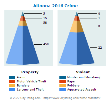 Altoona Crime 2016