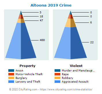 Altoona Crime 2019