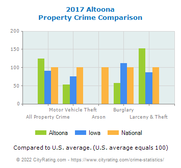 Altoona Property Crime vs. State and National Comparison