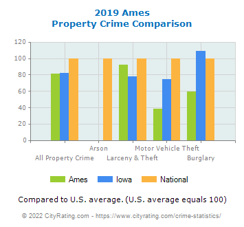 Ames Property Crime vs. State and National Comparison