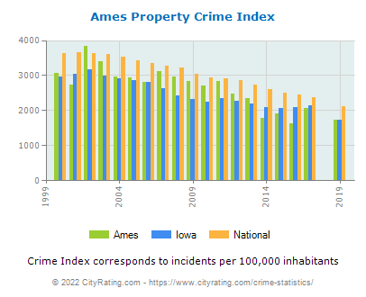 Ames Property Crime vs. State and National Per Capita