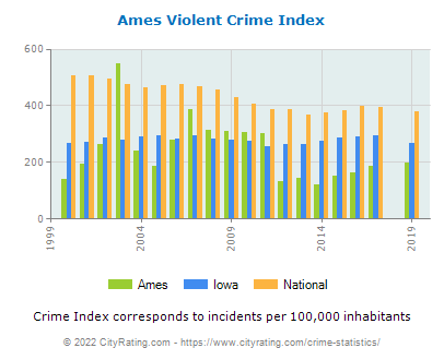 Ames Violent Crime vs. State and National Per Capita