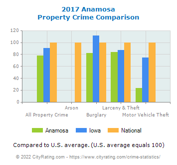 Anamosa Property Crime vs. State and National Comparison